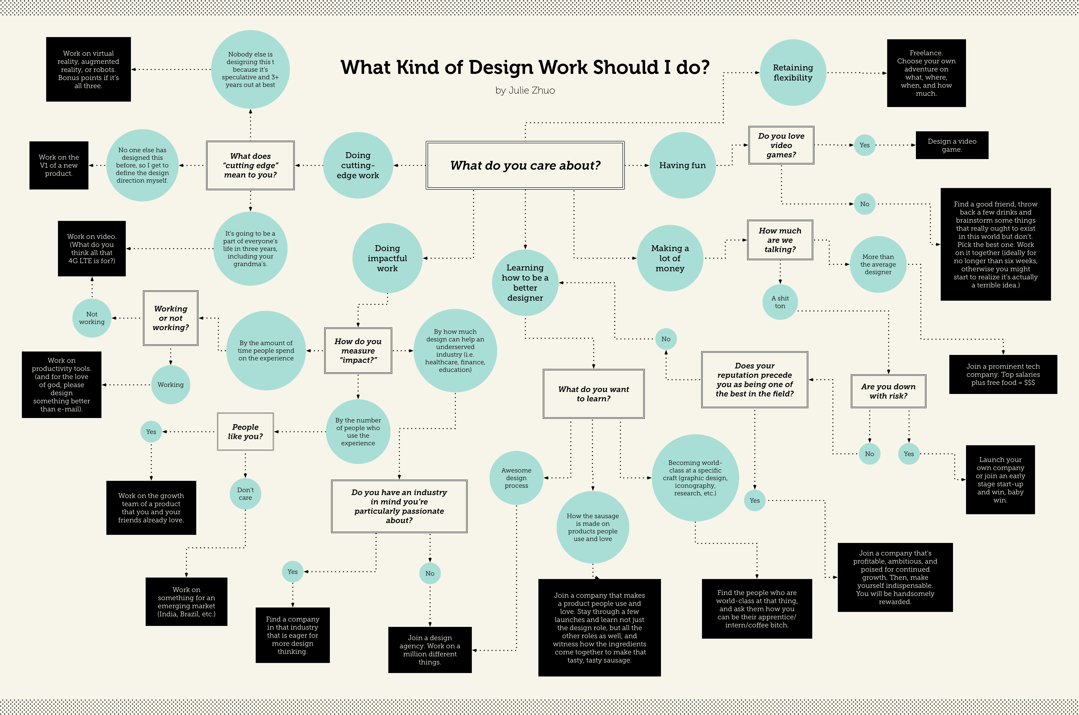 this handy flow chart reveals the design work you were